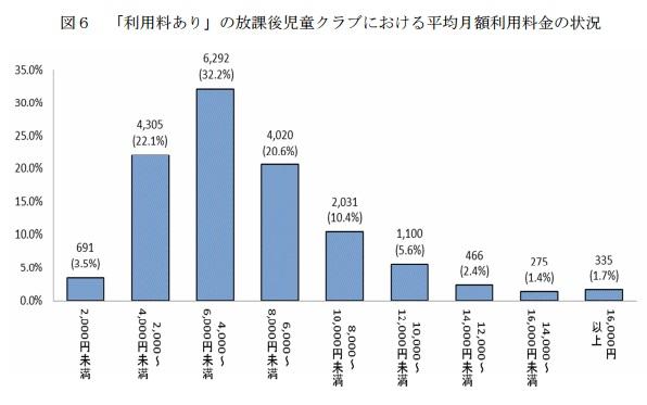 の放課後児童クラブにおける平均月額利用料金の表