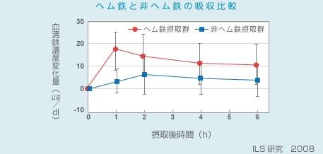 ヘム鉄と非ヘム鉄の吸収率