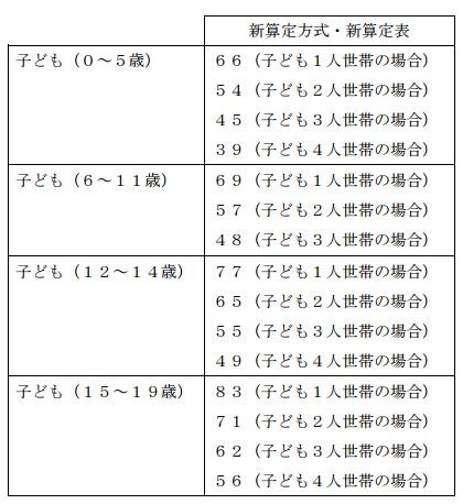 新算定表生活費指数