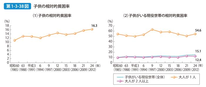 子供の貧困問題のデータ
