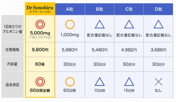 ドクターセノビルと他のサプリのアルギニン配合量の比較